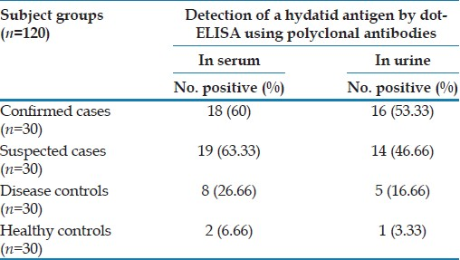 Table 1: Detection of a hydatid antigen in serum and urine of cystic echinococcosis cases and controls by dot-ELISA