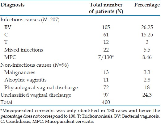 Table 3: Spectrum of vaginal discharge in our study population