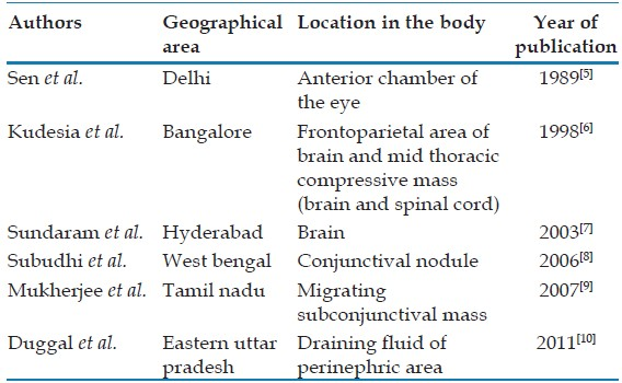 Table 1: The cases of human sparganosis reported from India