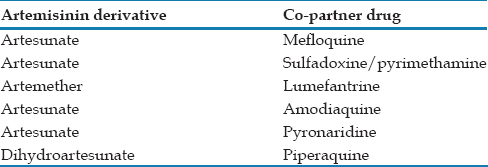 Table 2: Commonly used artemisinin - based combination therapies drugs. The currently available combination of artemisinin derivative with the copartner drug used for the drug-resistant parasites