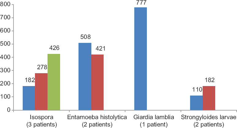 Figure 4: Profile of intestinal parasites in people living with HIV and AIDS according to their CD4 count