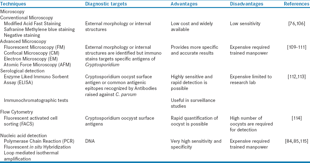 Table� 1: Advantages and disadvantages of various techniques used for <i>Cryptosporidium</i> detection