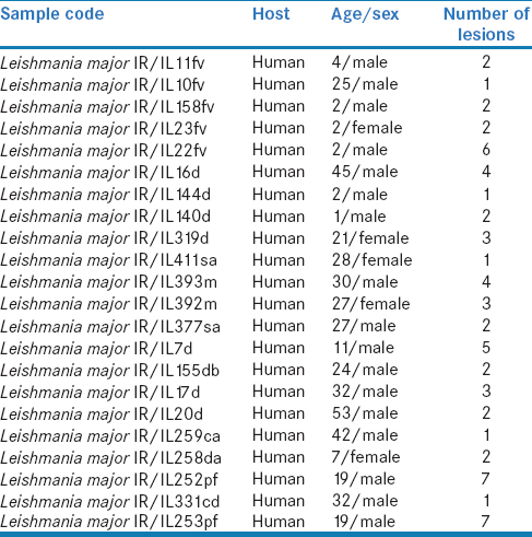 Table 2: Details of patients from whom <i>Leishmania</i> ware isolated