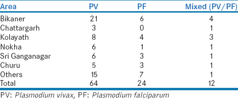 Table 1: Geographical distribution of malaria patients with hepatic and/or renal dysfunction