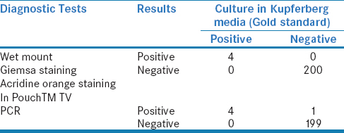 Table 2: True positive, true negative, false positive, and false negative of different techniques for the calculation of sensitivity, specificity, positive predictive value, and negative predictive value