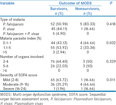 Table 5: Association between parameters affecting multi-organ dysfunction syndrome and its outcome